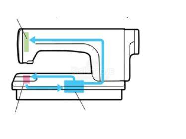 Systémy mazání  průmyslových šicích strojů